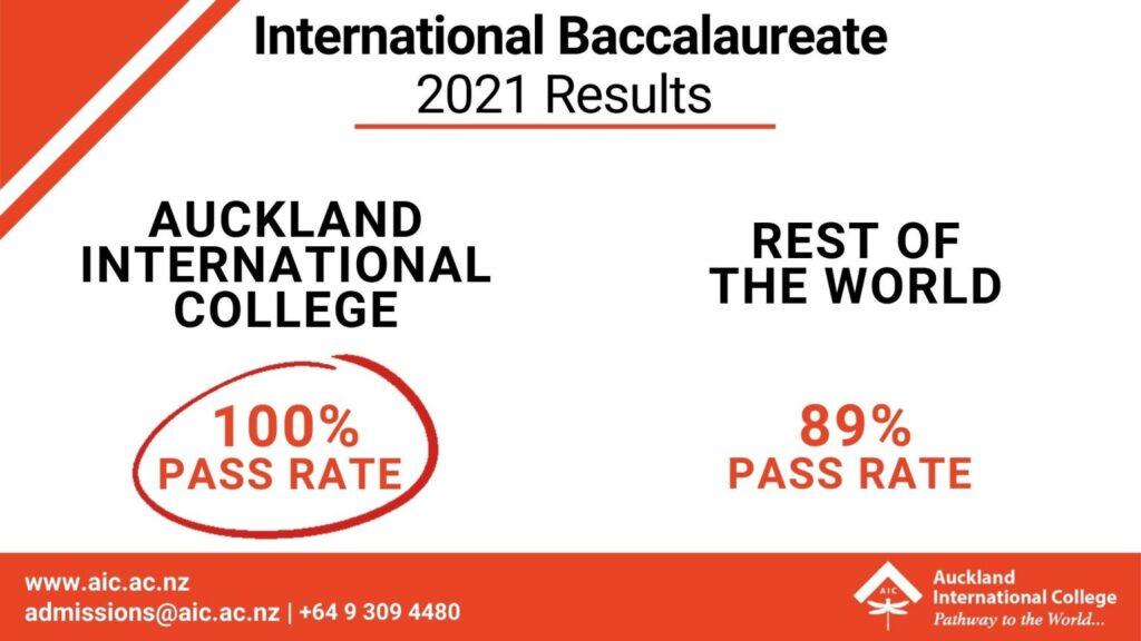 IB Results 2021 International Baccalaureate