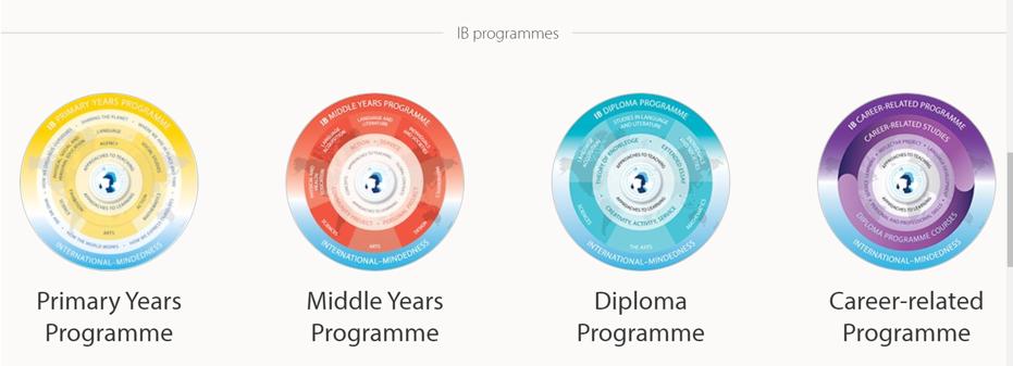 TỔNG QUAN VỀ CHƯƠNG TRÌNH IB (INTERNATIONAL BACCALAUREATE) – TÚ TÀI QUỐC TẾ Ib programmes