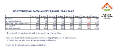 KẾT QUẢ TỐT NGHIỆP IB HỌC SINH AIC KHÓA 2020 AIC IB results updated