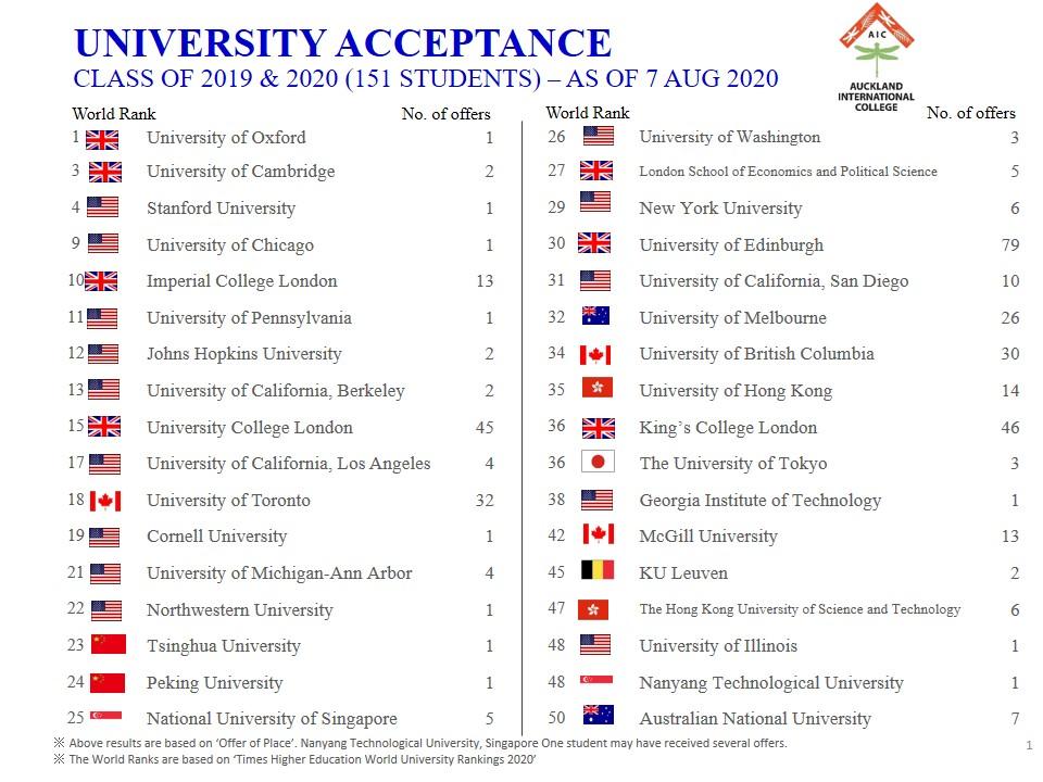 AIC University Acceptance 201 - 2020