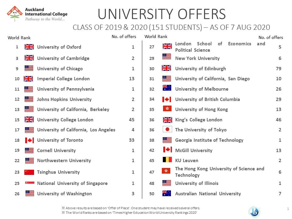 University AcceptanceTop University Offers 2019/2020