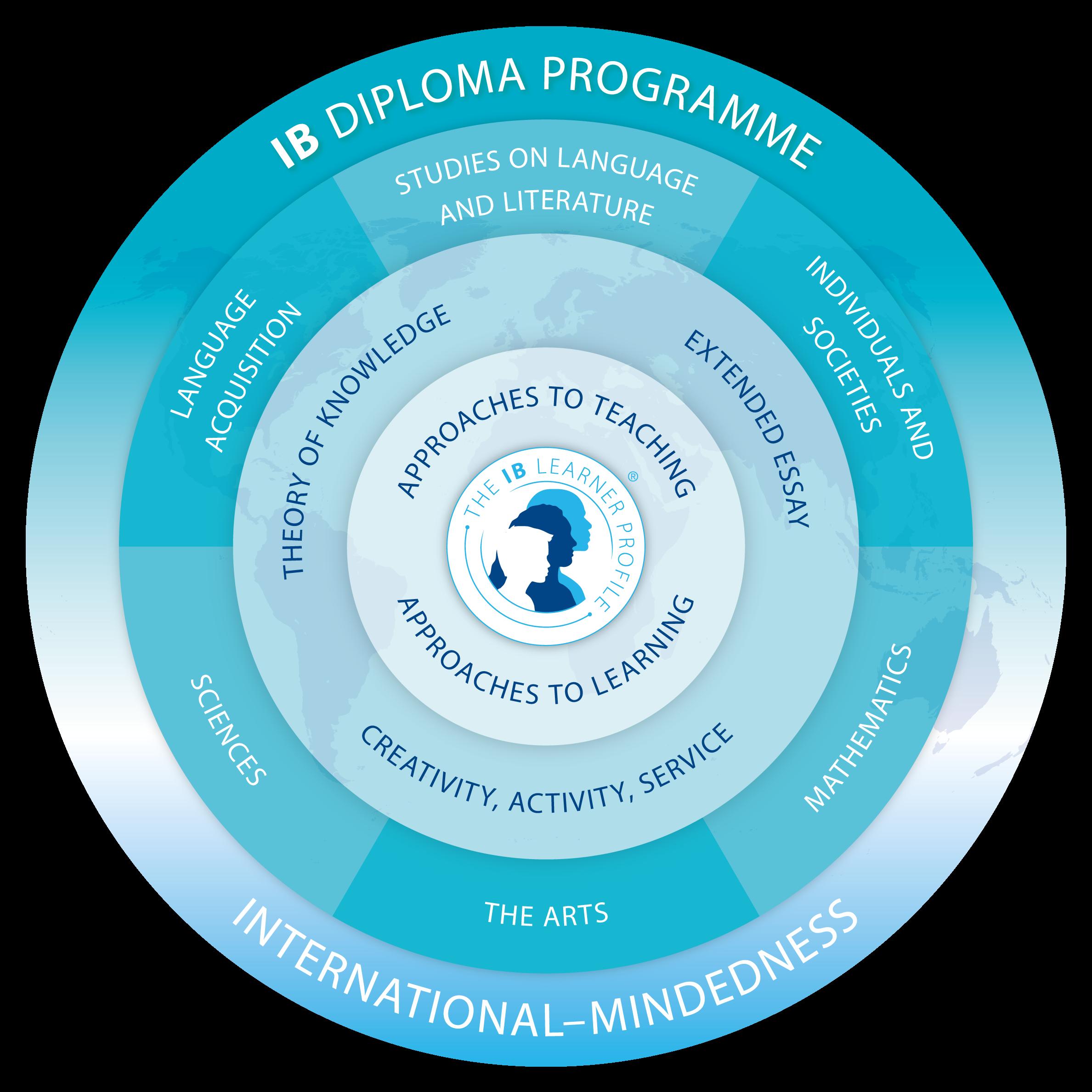 IB Diploma Programme Chart